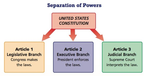 american government the framers For over 200 years now, we as americans, have had our nation, government, institutions, politics, and our inhabitants guided by a document written by a group of people that we refer to as the framers this document was written in 1787 and is called the unites states constitution my name is _ and i.